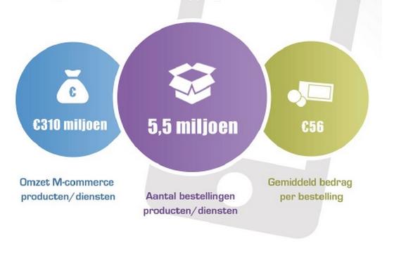 1,4 miljoen Nederlanders kopen online via mobiel apparaat