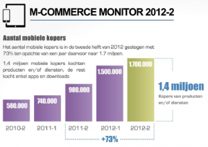 M-Commerce Monitor 2012-2