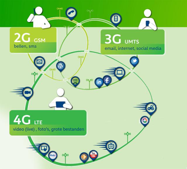 kpn-4g-netwerk