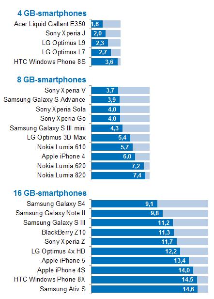 vrij-opslaggeheugen-smartphones3