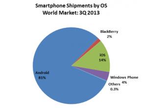 Android marktaandeel