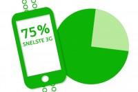KPN, Telfort en Hi verhogen snelheid van mobiel internet