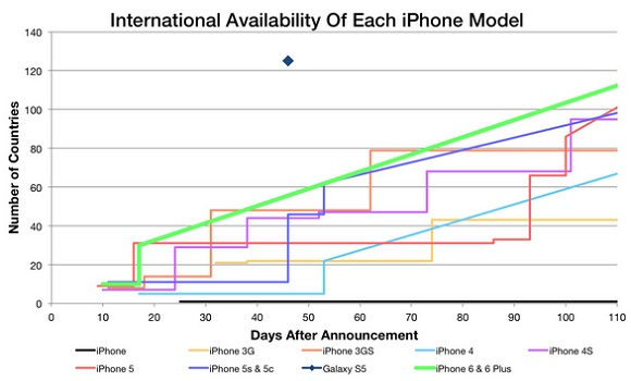 iPhone 6 verkooprecord