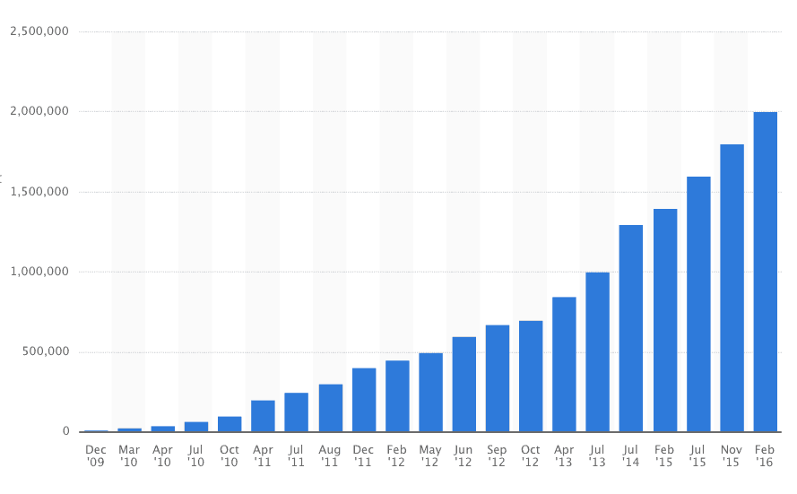 Google Play groei