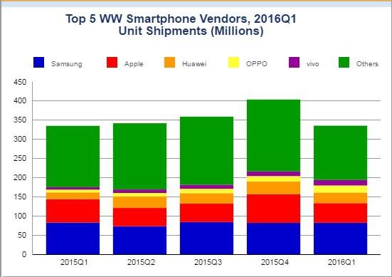 smartphonemarkt 2016