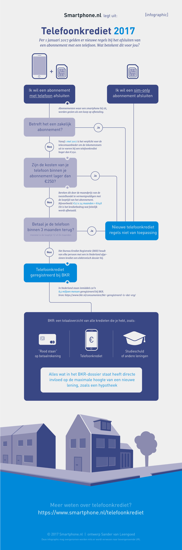 infographic telefoonkrediet